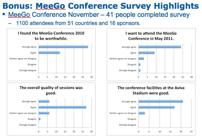 2010 Conference Survey