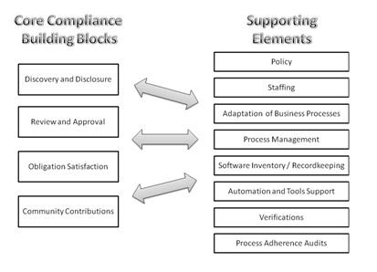 Compliance in a Nutshell