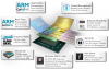 Hybrid Freescale and Xilinx SoCs Embed Microcontrollers, Run Linux