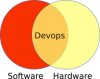 DevOps: An Introduction