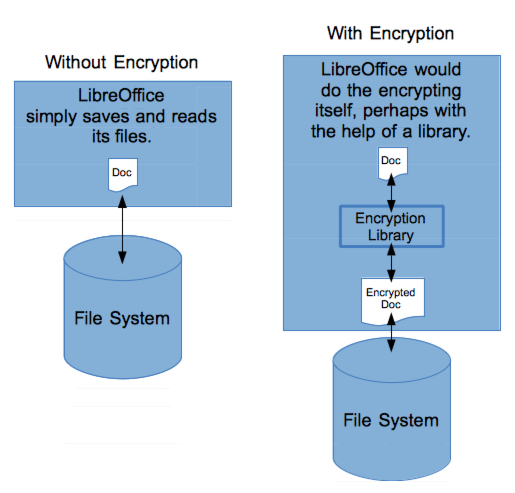 Encryption fig-1