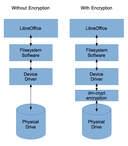 How To Encrypt A Linux File System With Dm Crypt Linux The