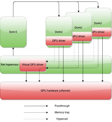 GPU sharing with mediated passthrough diagram.