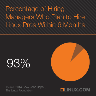 93 percent of hiring managers plan to hire linux pros within 6 months