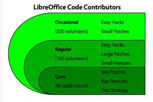 LibreOffice contributors