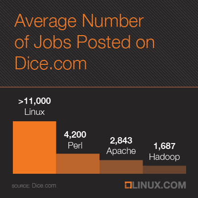 Average number of Linux Jobs posted on Dice.com