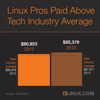 Linux pros are paid above the tech industry average.