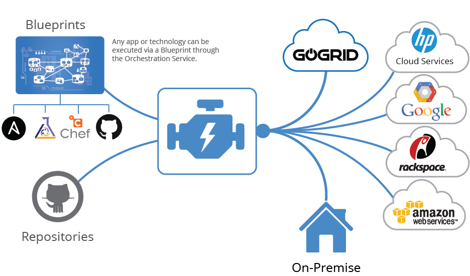 GoGrid-sponsored OpenOrchestration.org hopes to advance the open data services ecosystem with a free orchestration service, software library and community.