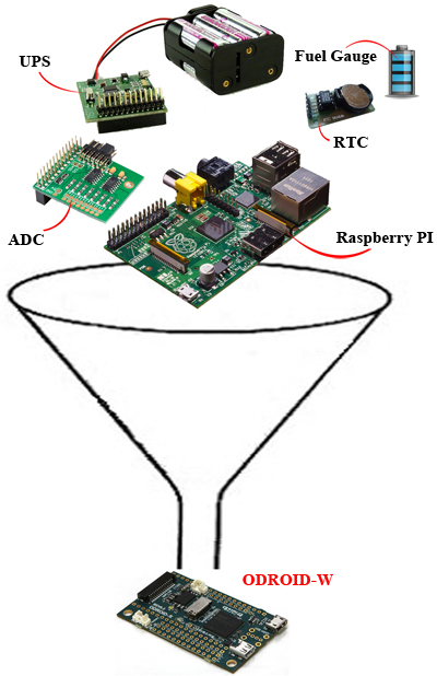 ODroid W diagram