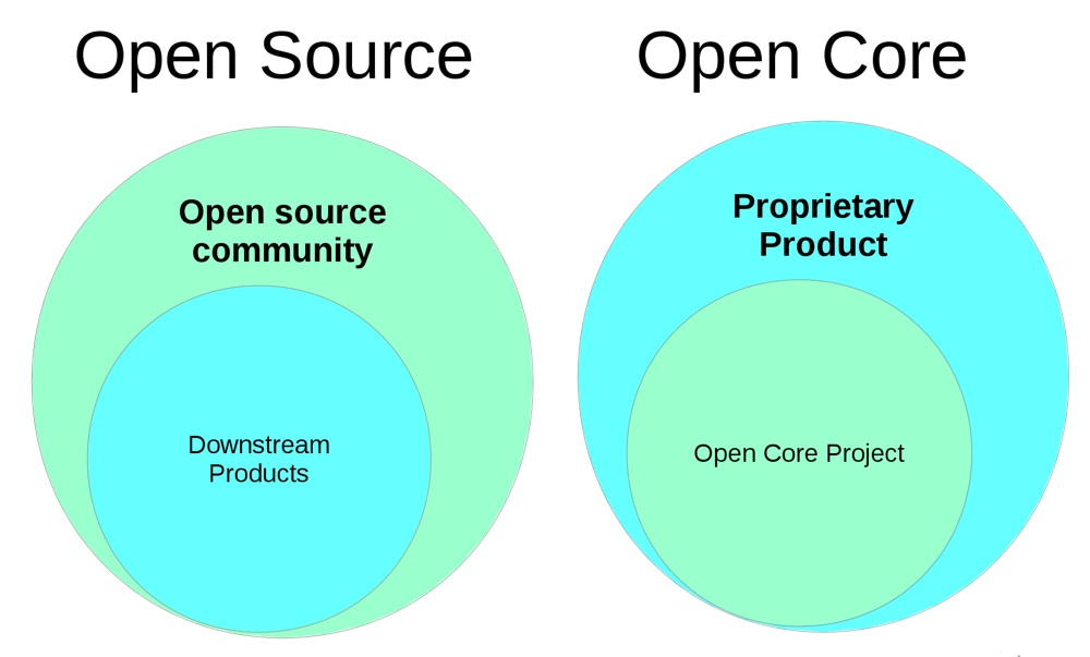 How to Make Money from Open Source Platforms - Linux com
