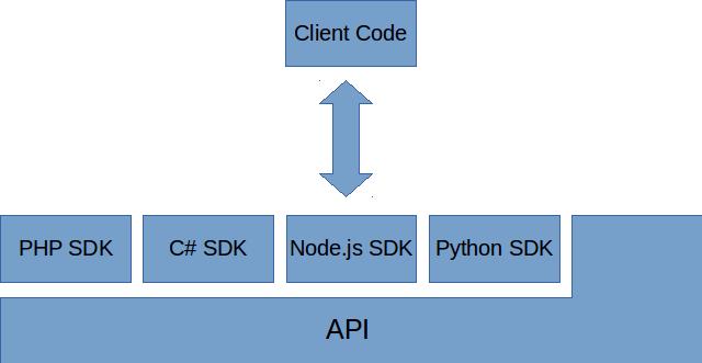 OpenStack API application call