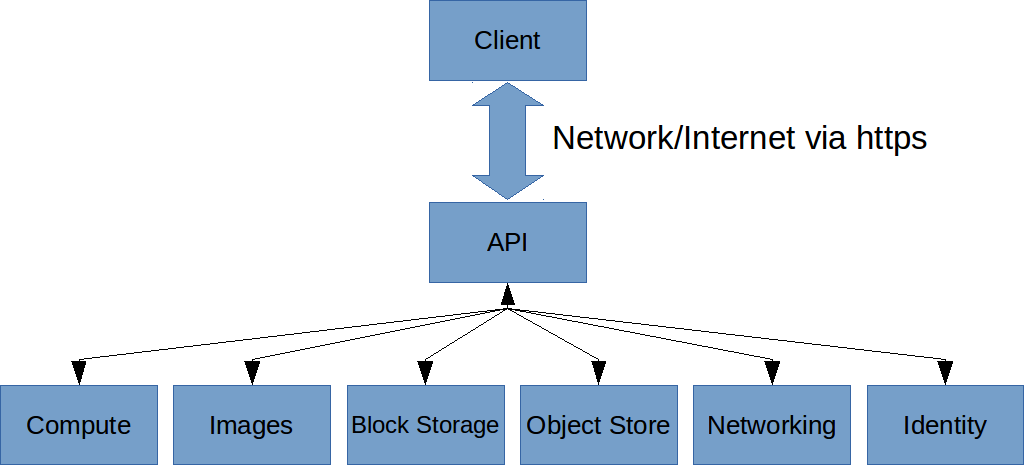 Introduction to the OpenStack API | Linux com | The source for Linux