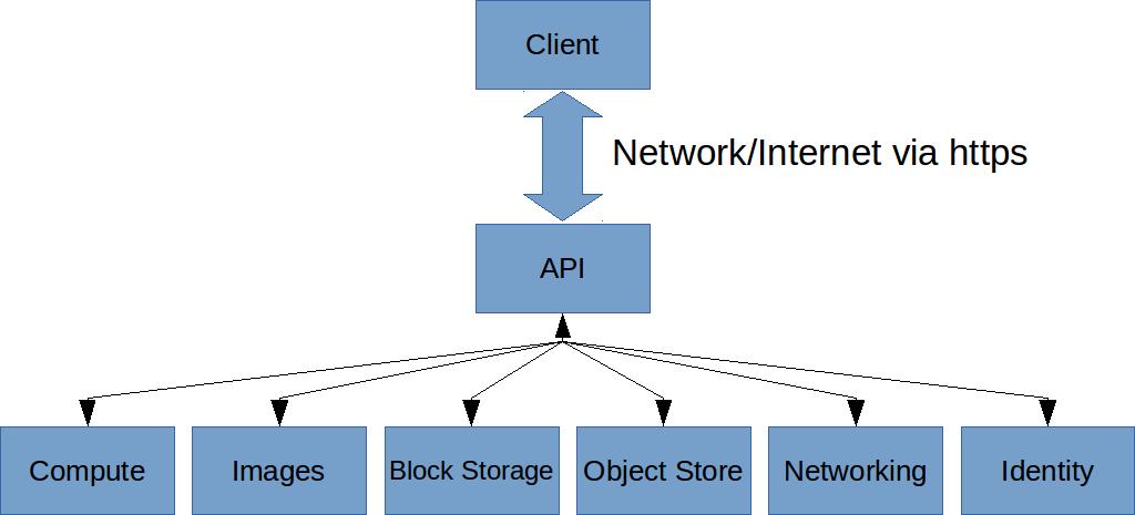 OpenStack-API-SDK
