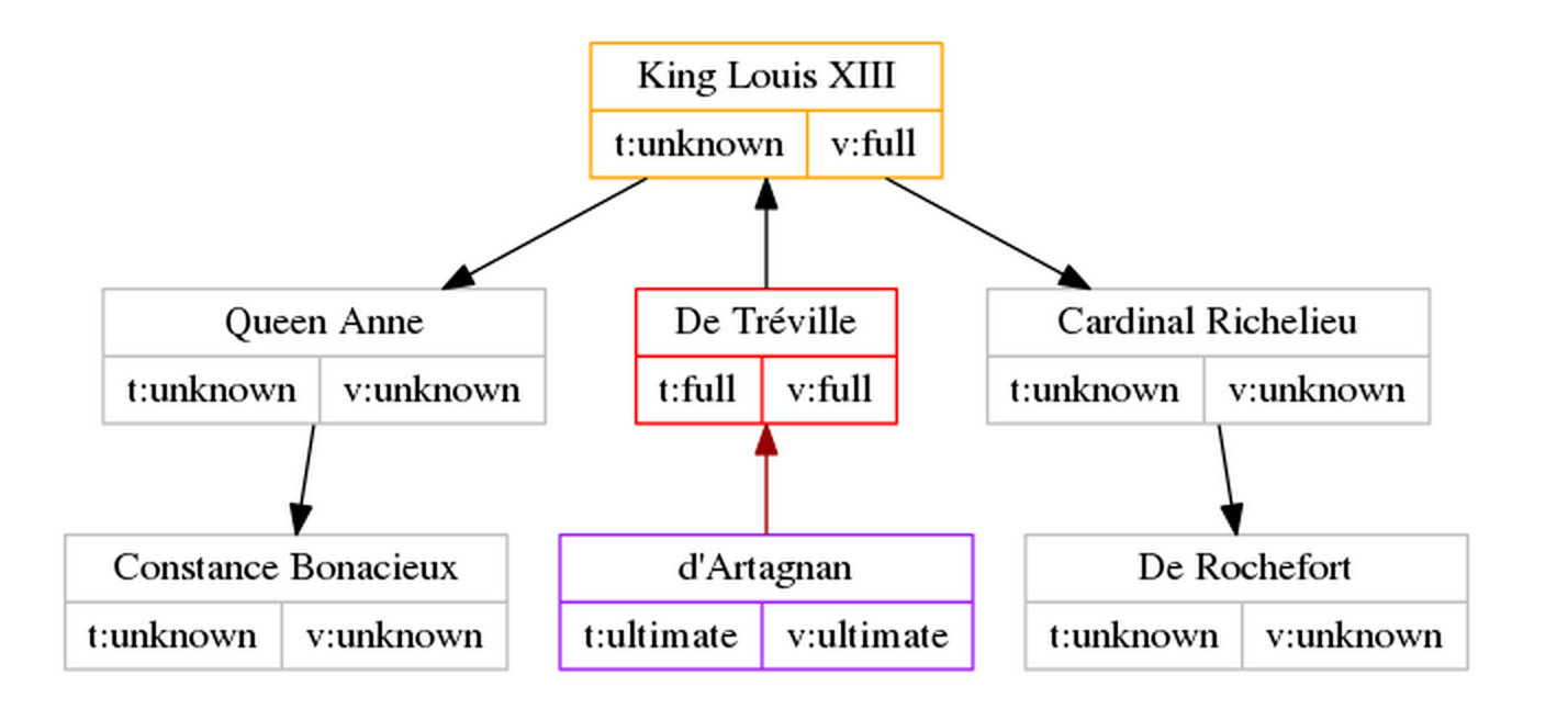PGP-trust-King-Louis