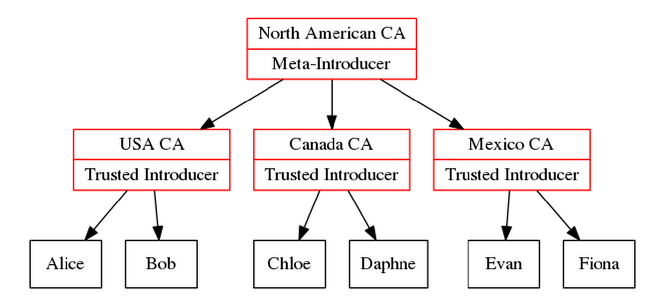 PGP trust diagram