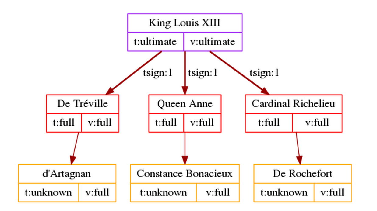 PGP trust diagram King Louis