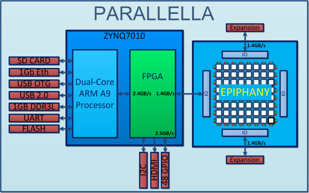 Parallella diagram
