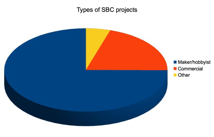SBC-project-type-pie-chart