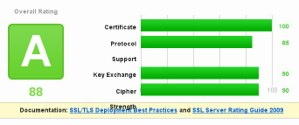 Qualys SSL tester