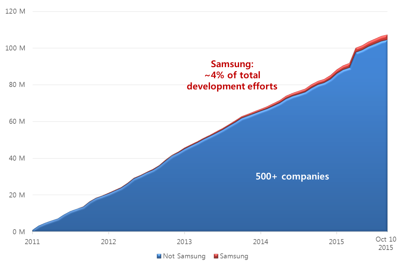 Samsung open source contributions