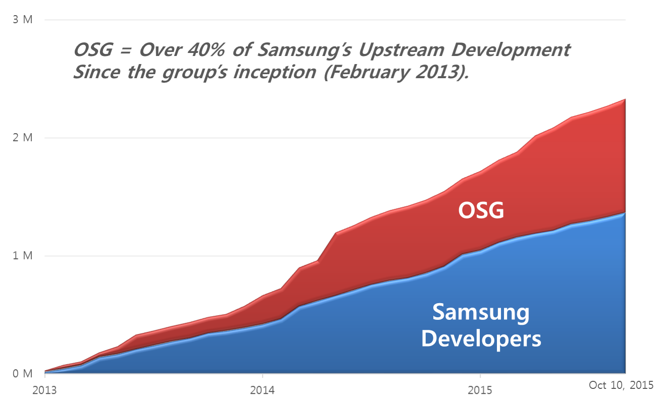 Samsung OSG upstream graph