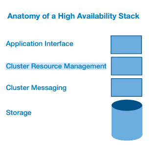 anatomy of a high availability stack