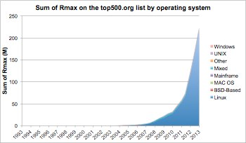 Sum of Rmax on the top500.org list by operating system