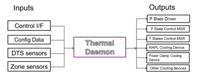 Thermal Daemon diagram