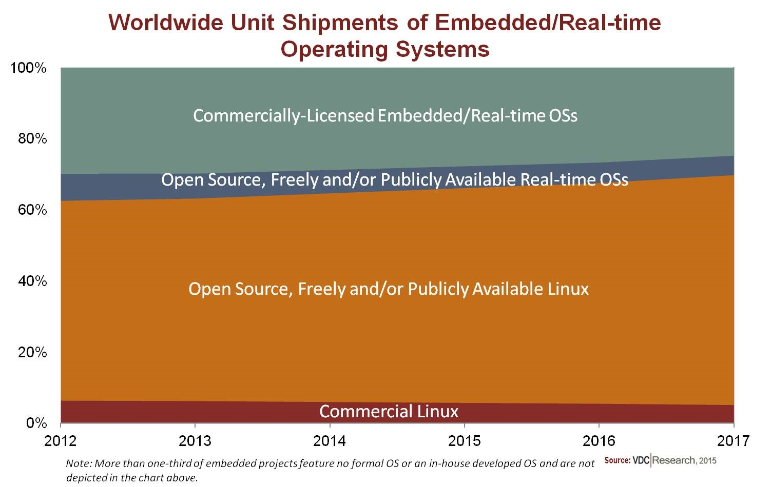 VDC embedded open source market