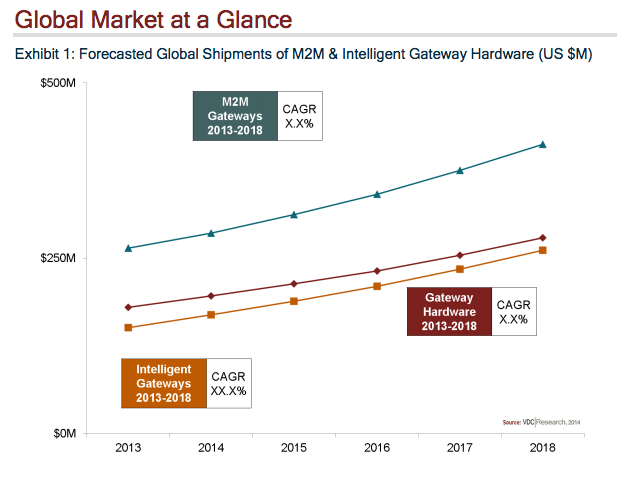 VDC gateway global market