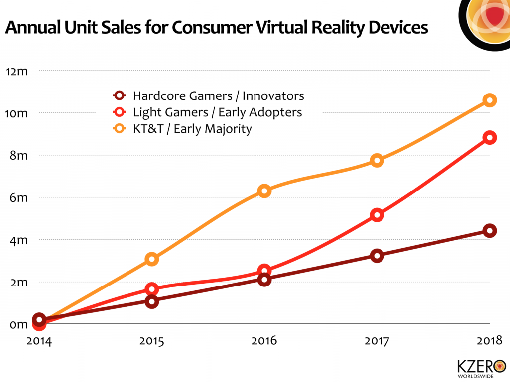 VR annual sales chart