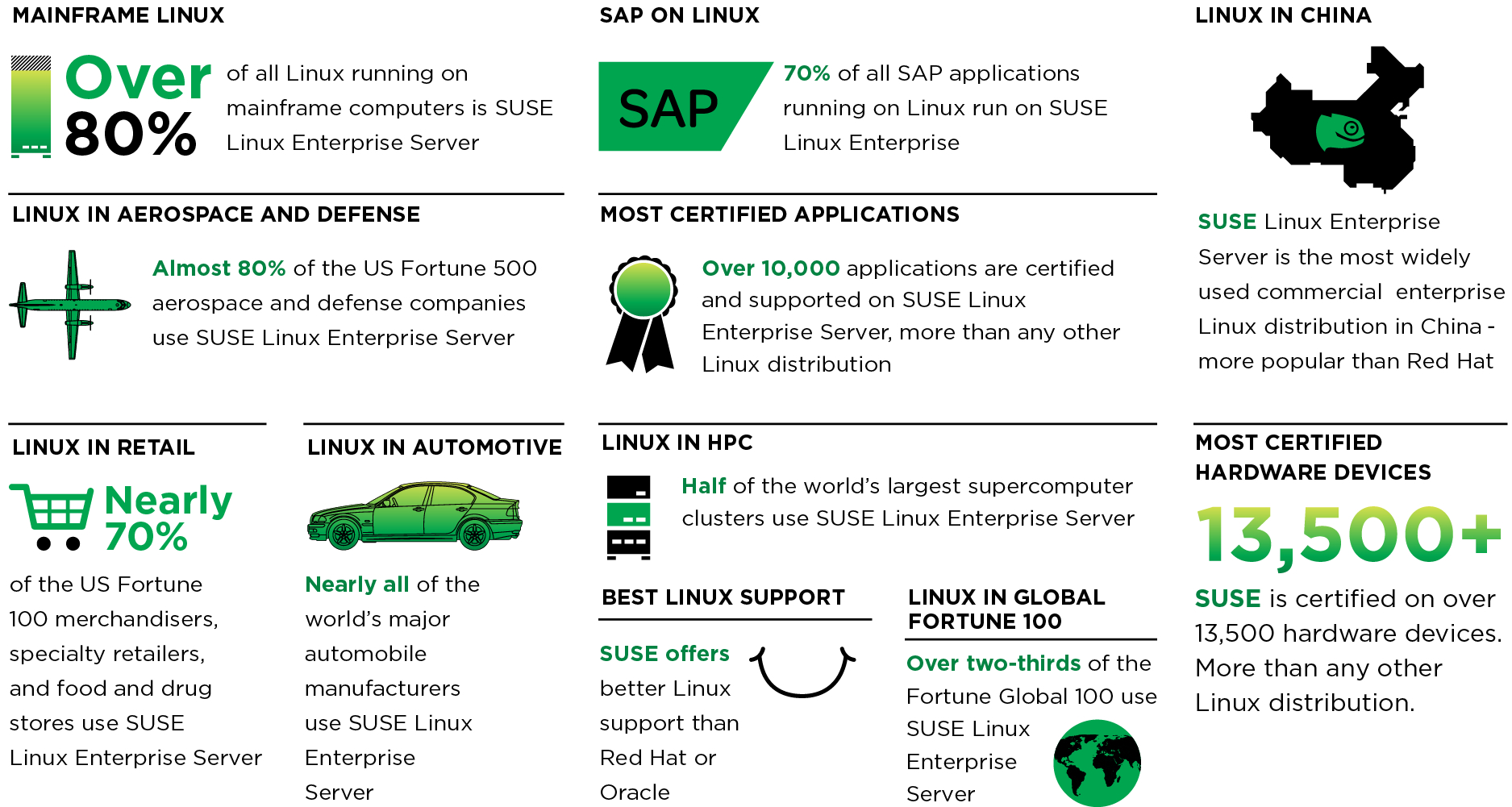 Where SUSE Leads infographic