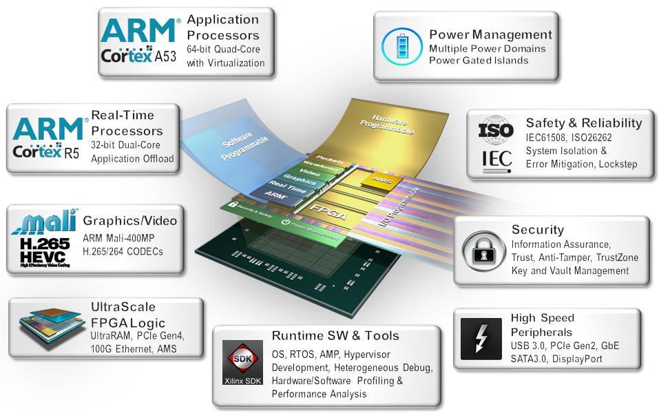 Hybrid Freescale and Xilinx SoCs Embed Microcontrollers, Run