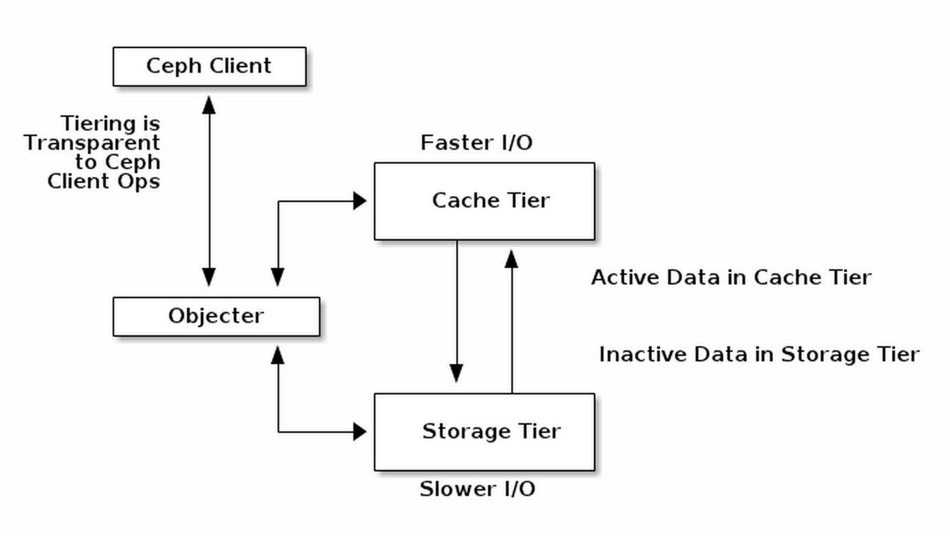 cache tier diagram