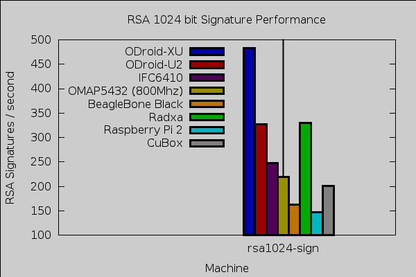 cubox rsa sign