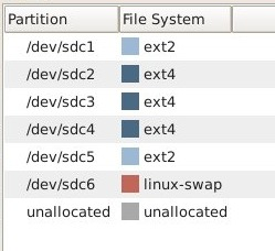 Using the New GUID Partition Table in Linux (Goodbye Ancient