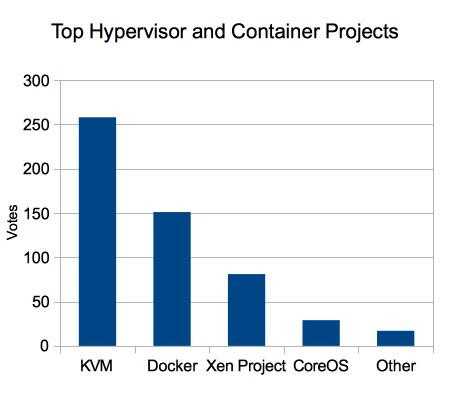 top hypervisor or container project chart