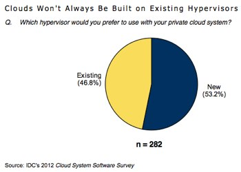 As virtualization evolves into cloud to increase flexibility, competing hypervisors are also given new opportunities.