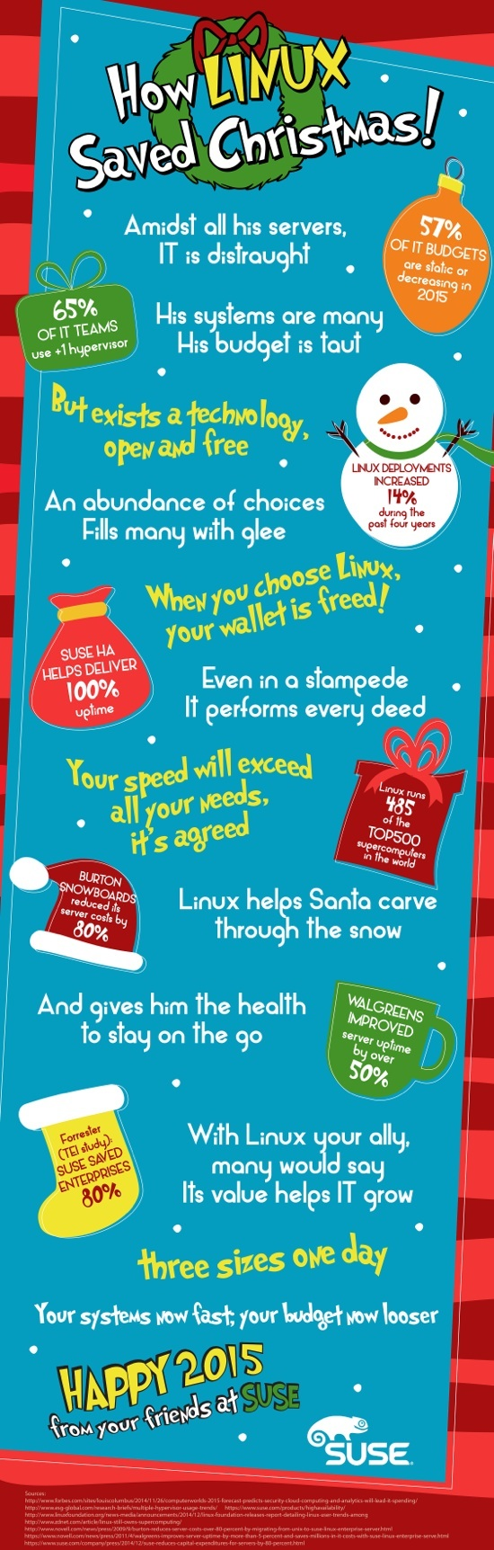 SUSE How Linux Saved Christmas