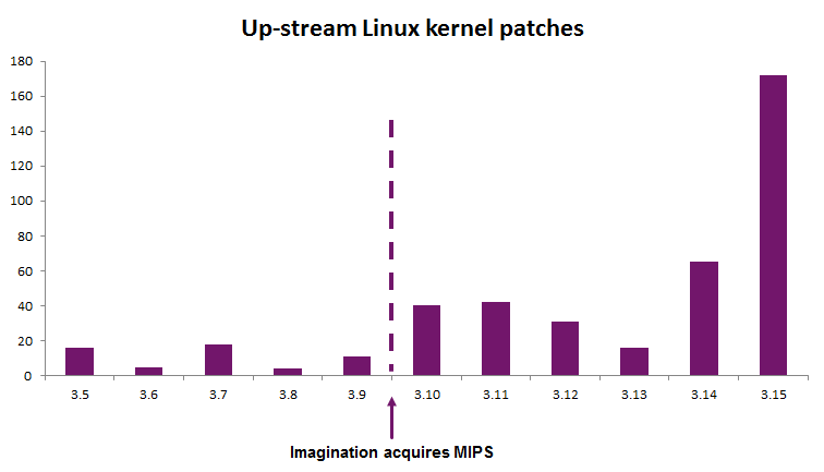 kernel patches from Imagination chart