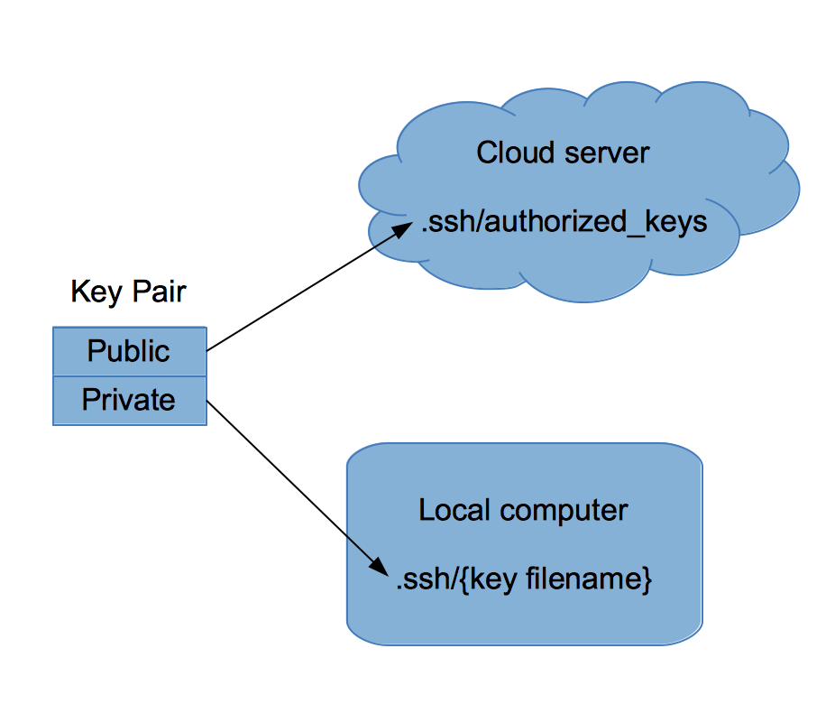 key management diagram