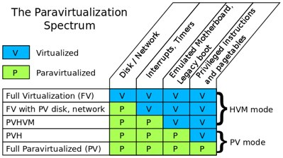 Paravirtualization spectrum grid
