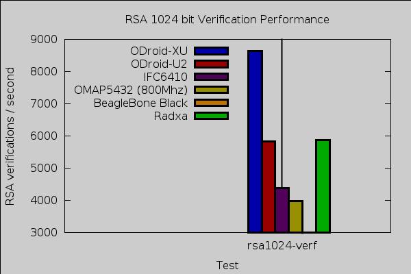 radxa rsa verify