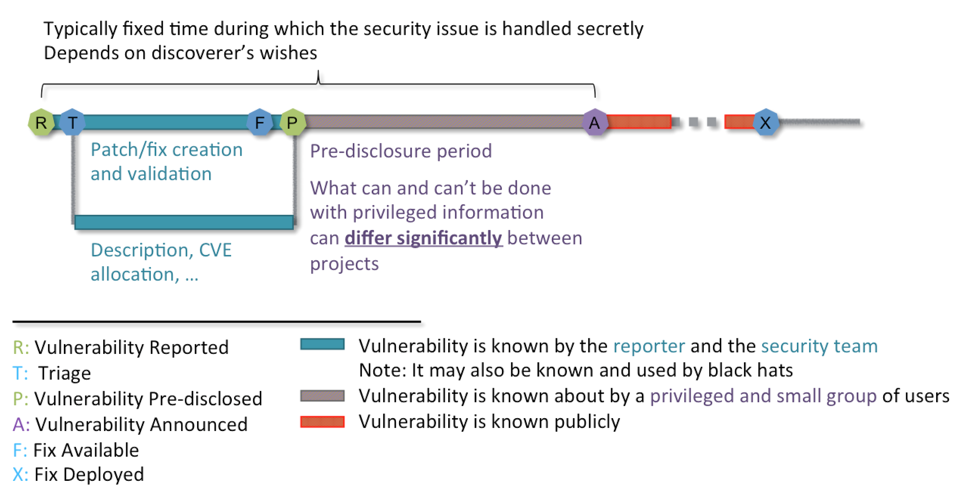 responsible disclosure security process diagram
