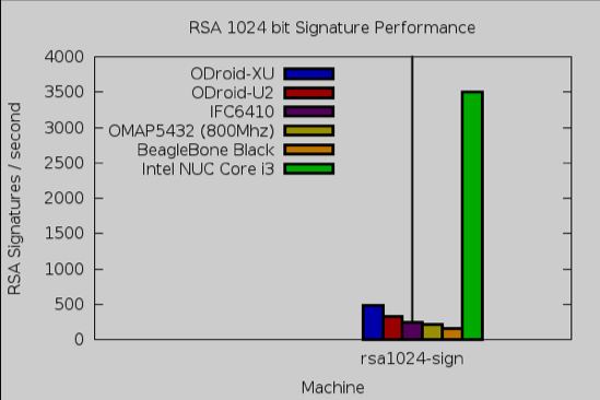 rsa speed test results