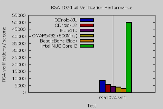 rsa verify test Intel NUC