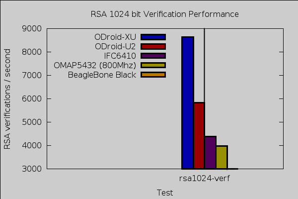 ODroid rsa verify results
