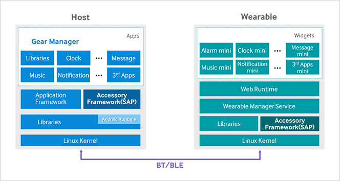 The architecture of the Samsung Gear host and wearable device software including the Gear Manager.