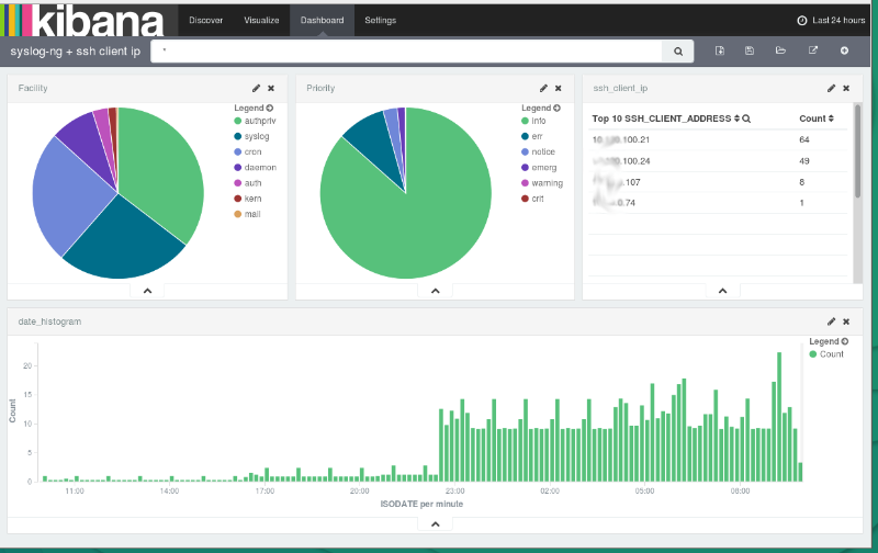 How to parse data with syslog-ng, store in Elasticsearch and