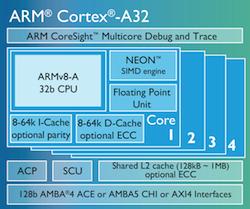 新的ARM和x86芯片出炉完成物联网使命